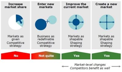 Market innovation